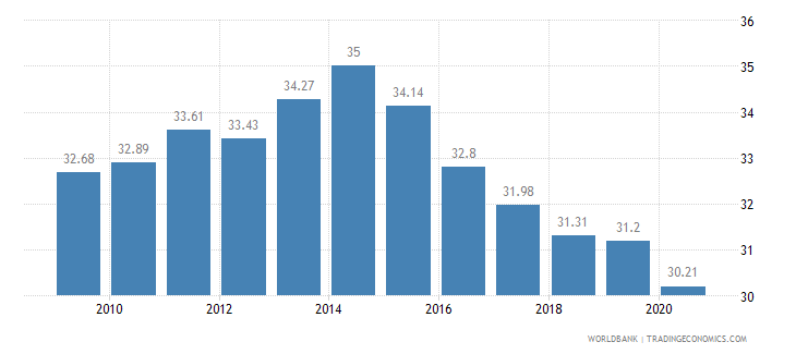 argentina employees industry male percent of male employment wb data