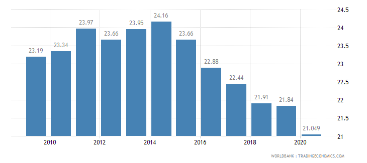 argentina employment in industry percent of total employment wb data