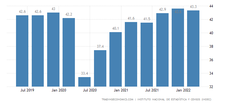 Argentina Employment Rate