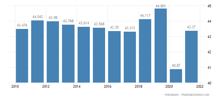 argentina employment to population ratio 15 plus  female percent wb data