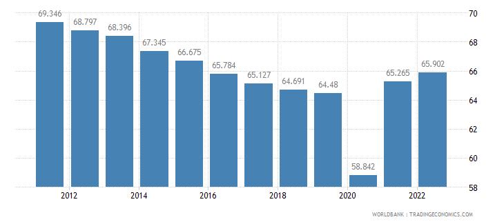 argentina employment to population ratio 15 plus  male percent wb data