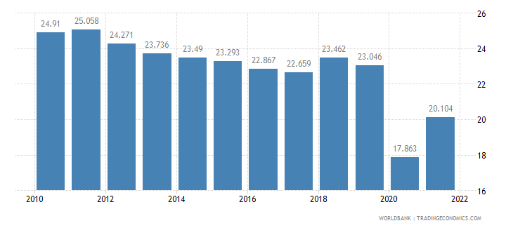 argentina employment to population ratio ages 15 24 female percent wb data