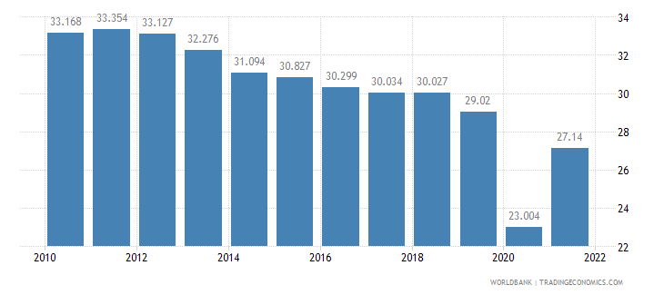 argentina employment to population ratio ages 15 24 total percent wb data