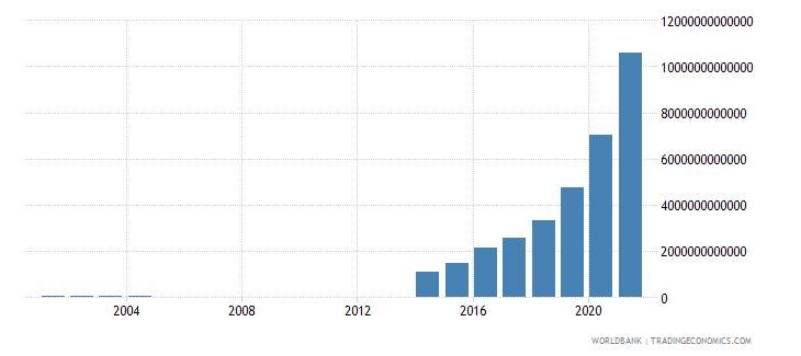 argentina expense current lcu wb data