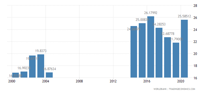 argentina expense percent of gdp wb data