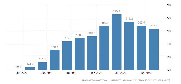 Argentina Export Prices