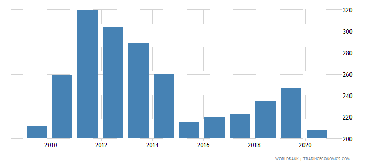 argentina export value index 2000  100 wb data
