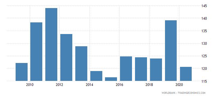 argentina export volume index 2000  100 wb data