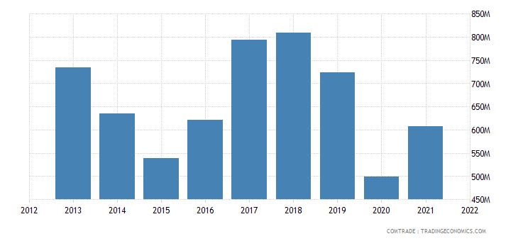 argentina exports aluminum