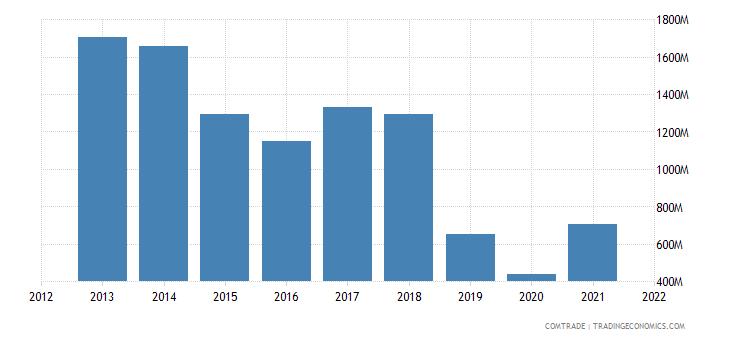 argentina exports canada