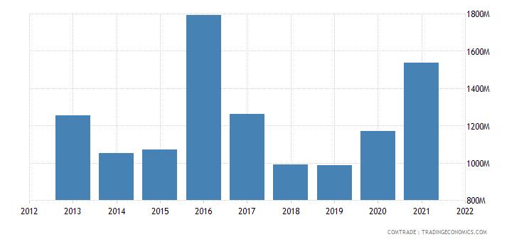 argentina exports egypt