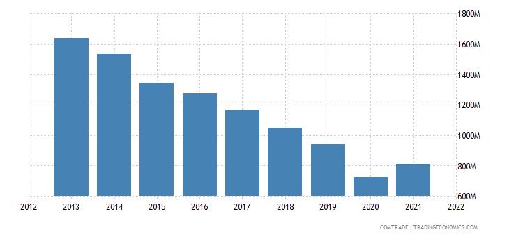 argentina exports germany