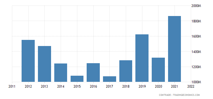 argentina exports indonesia
