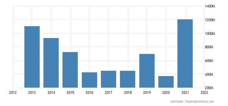 argentina exports iran