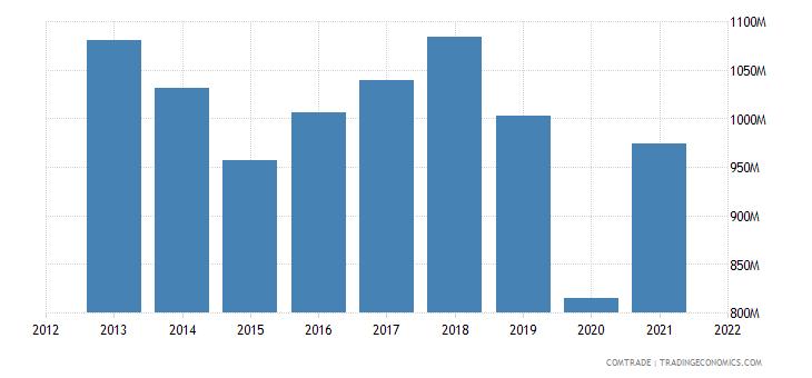 argentina exports italy