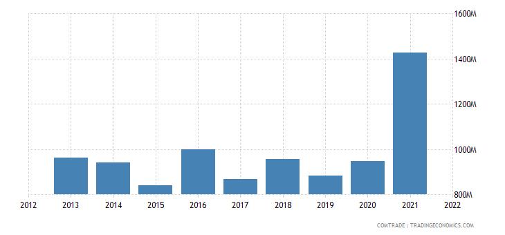 argentina exports malaysia