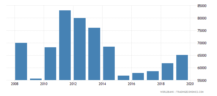 argentina exports merchandise customs current us$ millions not seas adj  wb data