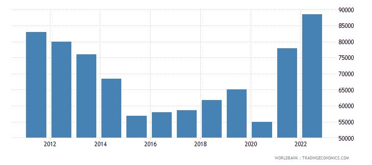 argentina exports merchandise customs current us$ millions seas adj  wb data