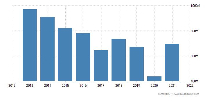 argentina exports mexico