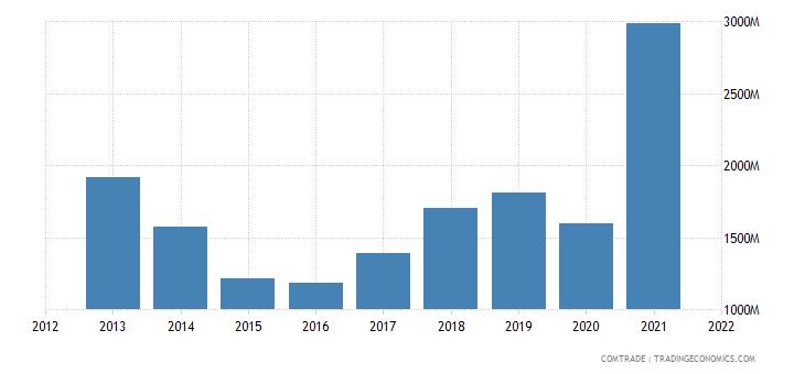 argentina exports netherlands