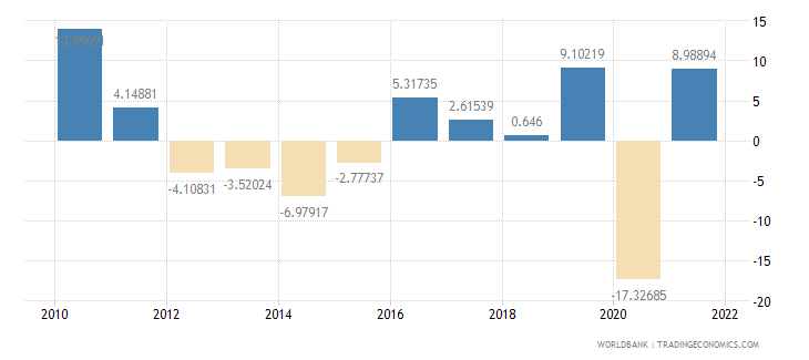 argentina exports of goods and services annual percent growth wb data