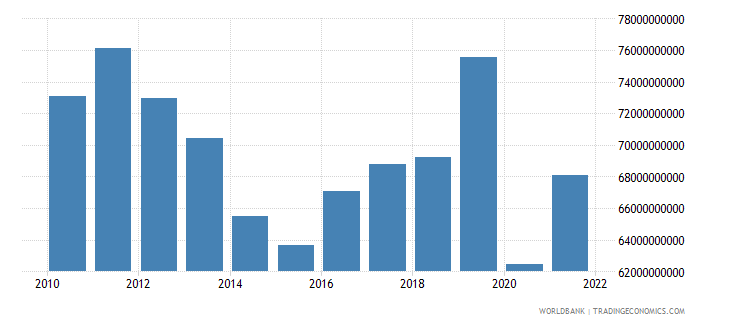 argentina exports of goods and services constant 2000 us dollar wb data