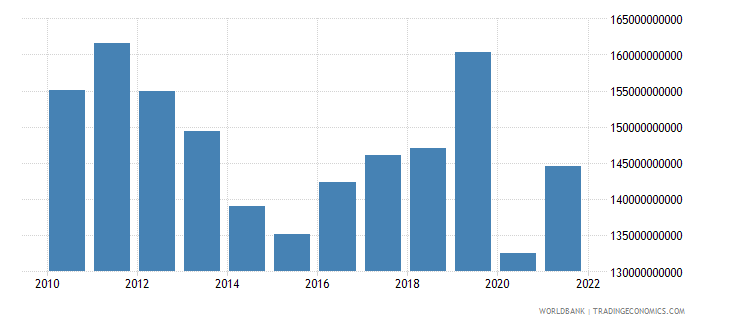 argentina exports of goods and services constant lcu wb data