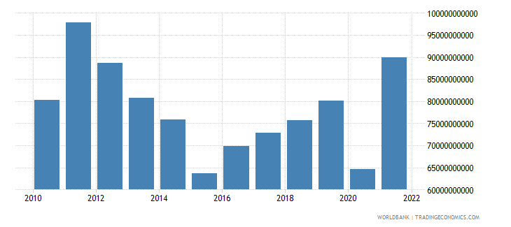argentina exports of goods and services us dollar wb data