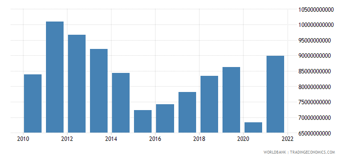 argentina exports of goods services and income bop us dollar wb data