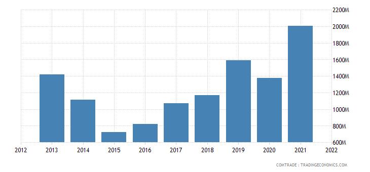 argentina exports peru