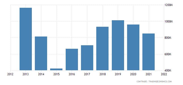 argentina exports saudi arabia