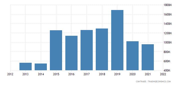 argentina exports switzerland