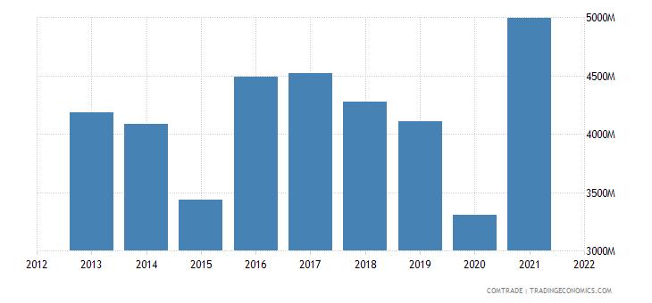 argentina exports united states
