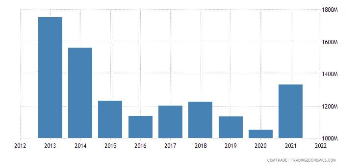 argentina exports uruguay