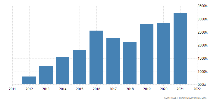 argentina exports vietnam