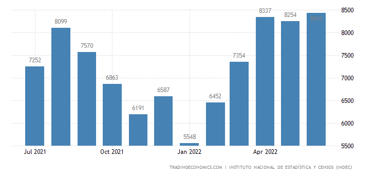 Argentina Exports