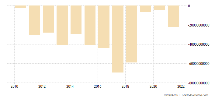 argentina external balance on goods and services constant lcu wb data