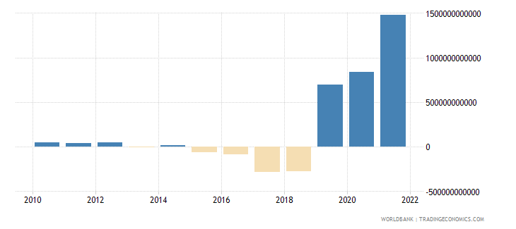 argentina external balance on goods and services current lcu wb data