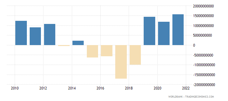 argentina external balance on goods and services us dollar wb data