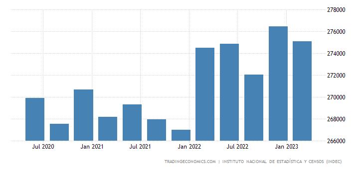 Argentina Total External Debt