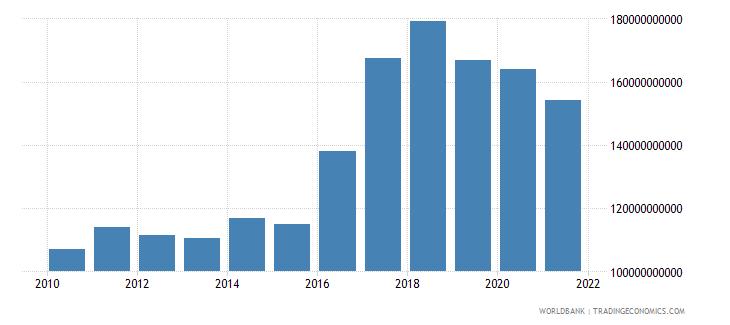 argentina external debt stocks long term dod us dollar wb data