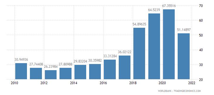 argentina external debt stocks percent of gni wb data