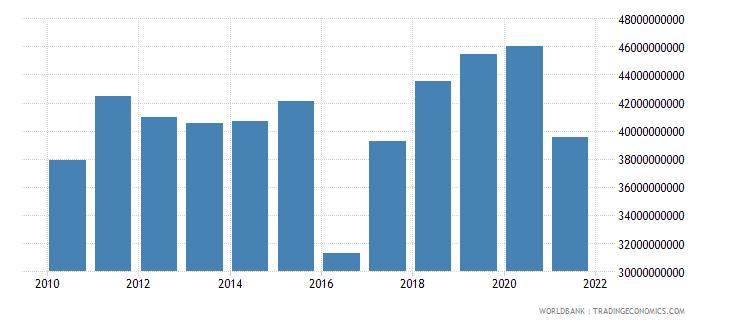 argentina external debt stocks private nonguaranteed png dod us dollar wb data