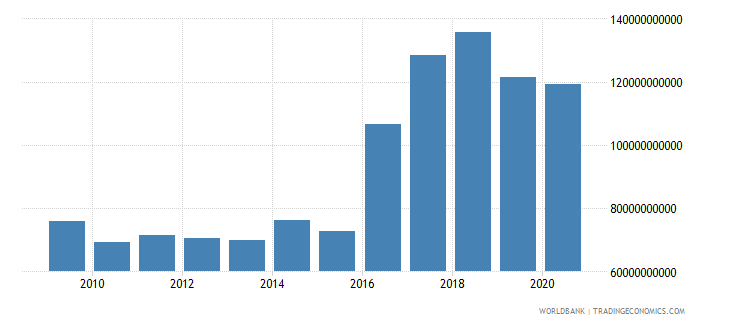 argentina external debt stocks public and publicly guaranteed ppg dod us dollar wb data