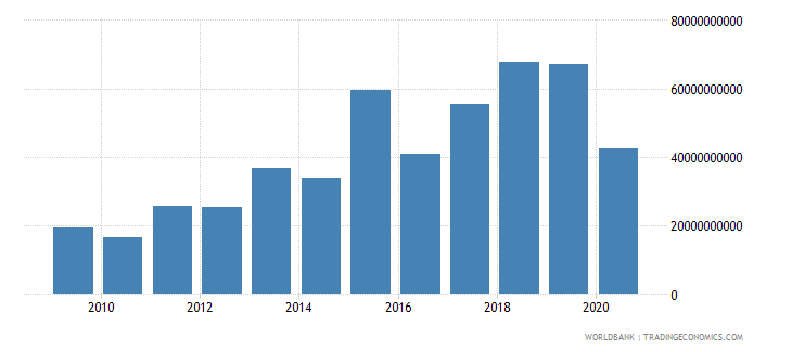 argentina external debt stocks short term dod us dollar wb data