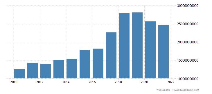 argentina external debt stocks total dod us dollar wb data