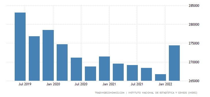 Argentina Total External Debt