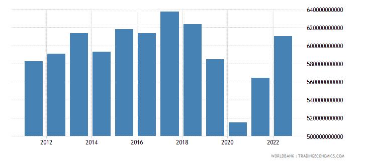 argentina final consumption expenditure constant lcu wb data