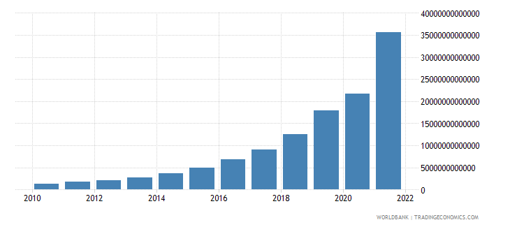 argentina final consumption expenditure current lcu wb data