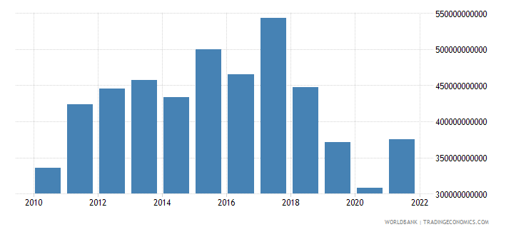 argentina final consumption expenditure us dollar wb data